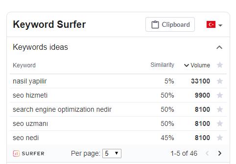 Keyword surfer anahtar kelime arama hacmini gösterir.