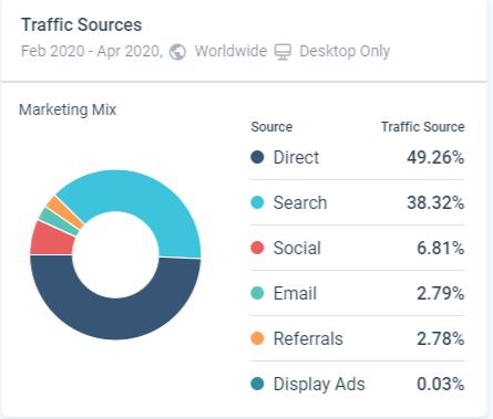 Similar web, trafiğin sosyal ağlar mı? Direk mi geldiğini gösterir.